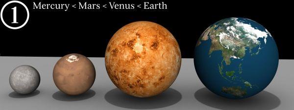 Mercur-Venus-Pamant-Marte